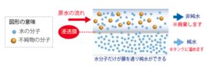 RO(逆浸透膜)フィルターのイメージ