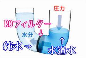 水道水に圧力をかけて純水を作るイメージ